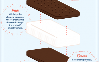 Why do ice cream sandwiches melt slowly? Here's the scoop.