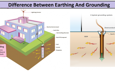 What is the difference between earthing and grounding?